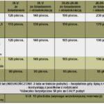 cennik-Władysławowo-wakacje-z-wyżywieniem-2021-Pensjonat-Wojciech-2