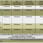 cennik-2021-noclegi władysławowo Pensjonat nad morzem wczasy z wyżywieniem