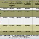 cennik-2022-wakacje-władysławowo-noclegi-Pensjonat v3